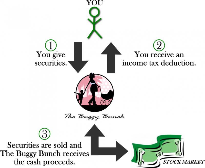 Illustration: When you give securities to The Buggy Bunch, you receive an income tax deduction. Then The Buggy Bunch sells the securities and receives the cash proceeds.